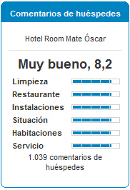 Comentarios de Huéspedes Room Mate Oscar.