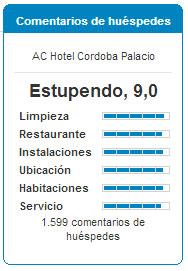 Valoraciones Hotel AC Córdoba Palacio