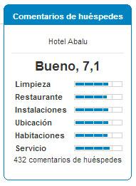 Valoraciones Hotel Abalú en Madrid